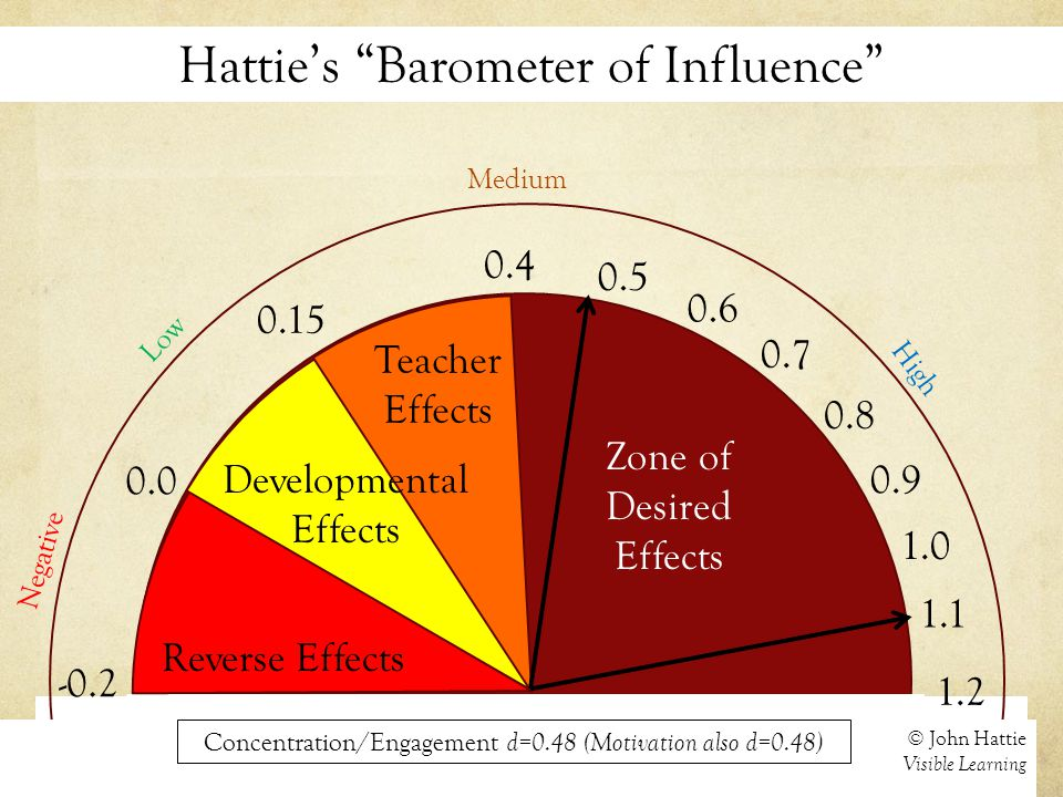 Hattie's Barometer of Influence 0.0 Negative © John Hattie Visible Learning 0.15 0.4 Medium 1.2 High Reverse Effects Developmental Effects Teacher Effects 0.7 1.0 Zone of Desired Effects -0.2 Low Concentration/Engagement d=0.48 (Motivation also d=0.48) 0.5 0.6 0.8 0.9 1.1