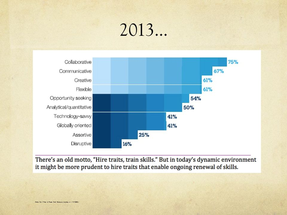 2013… Forbes: Top 4 Traits of Future Proof Employees, According to 1,709 CEOs