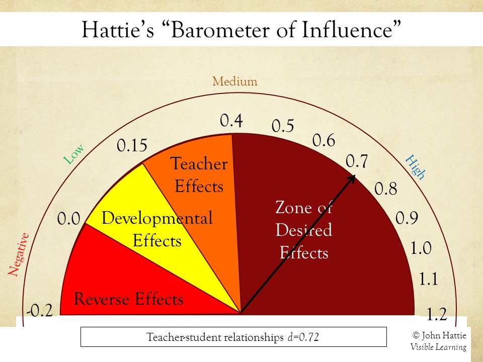 Hattie's Barometer of Influence 0.0 Negative © John Hattie Visible Learning 0.15 0.4 Medium 1.2 High Reverse Effects Developmental Effects Teacher Effects 0.7 1.0 Zone of Desired Effects -0.2 Low Teacher-student relationships d=0.72 0.5 0.6 0.8 0.9 1.1