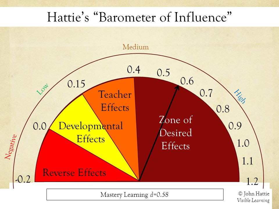 Hattie's Barometer of Influence 0.0 Negative © John Hattie Visible Learning 0.15 0.4 Medium 1.2 High Reverse Effects Developmental Effects Teacher Effects 0.7 1.0 Zone of Desired Effects -0.2 Low Mastery Learning d=0.58 0.5 0.6 0.8 0.9 1.1