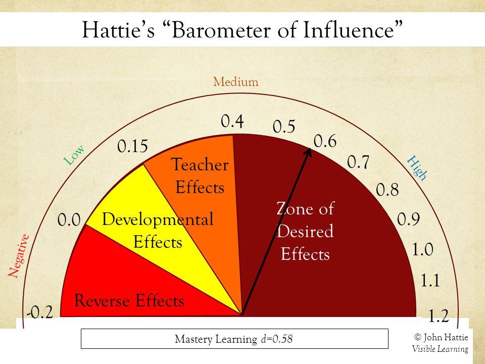 Hattie's Barometer of Influence 0.0 Negative © John Hattie Visible Learning 0.15 0.4 Medium 1.2 High Reverse Effects Developmental Effects Teacher Effects 0.7 1.0 Zone of Desired Effects -0.2 Low Mastery Learning d=0.58 0.5 0.6 0.8 0.9 1.1