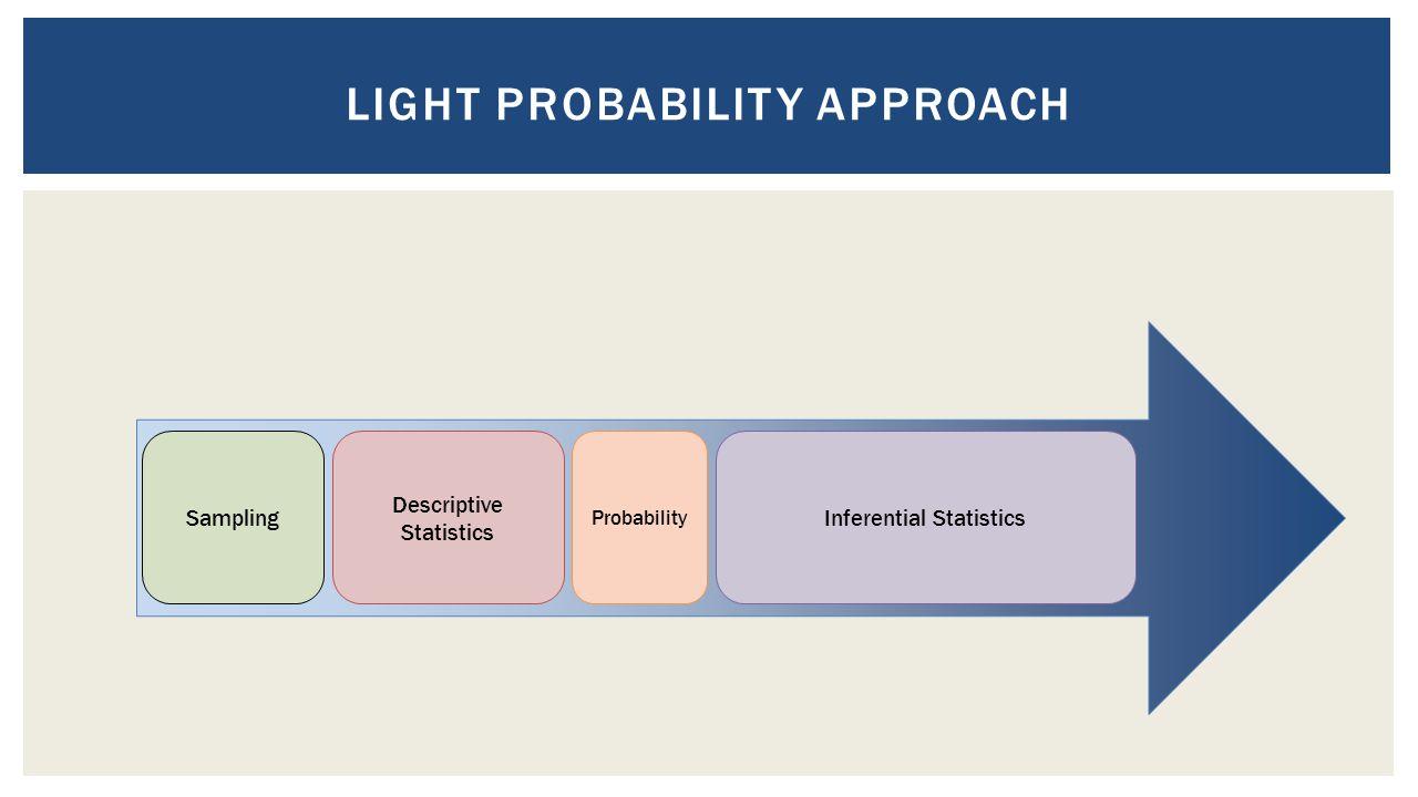 Descriptive Statistics Sampling Probability Inferential Statistics