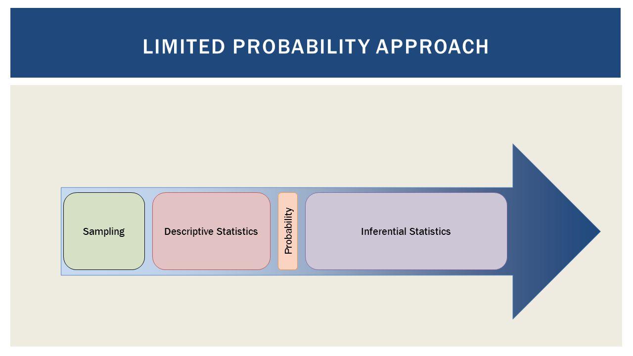 Descriptive StatisticsSampling Probability Inferential Statistics