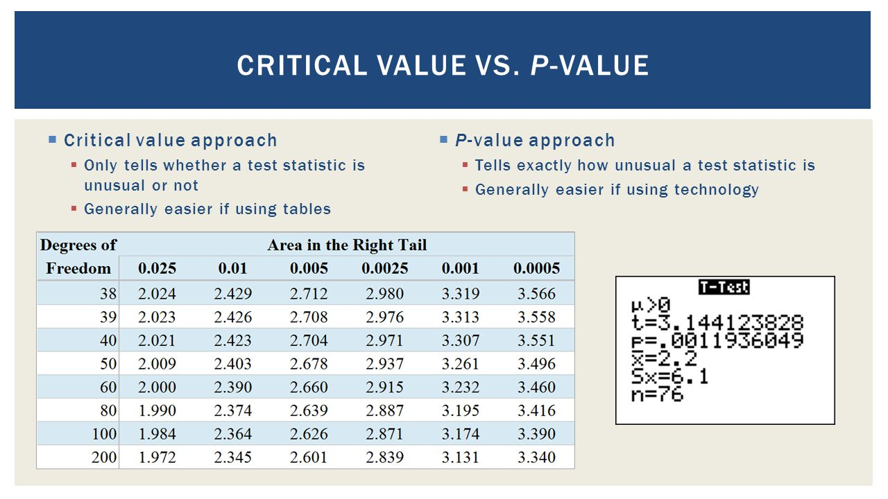  Critical value approach  Only tells whether a test statistic is unusual or not  Generally easier if using tables CRITICAL VALUE VS.