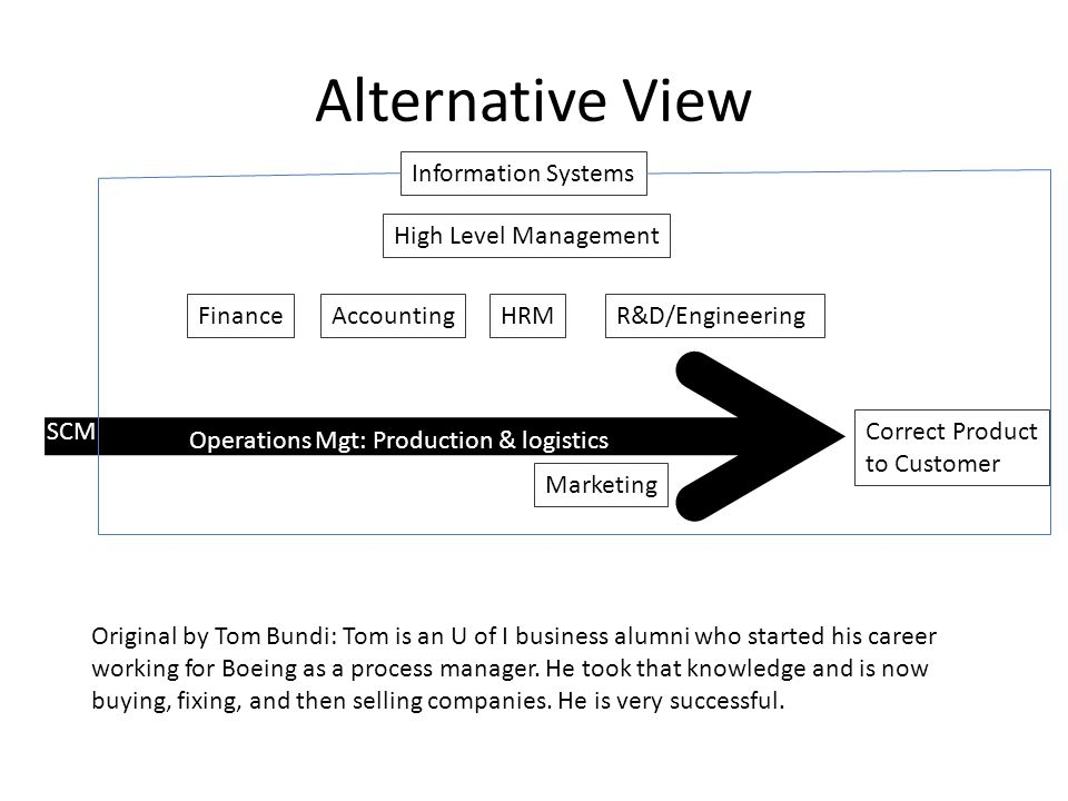 Alternative View Correct Product to Customer Finance Information Systems Marketing AccountingHRMR&D/Engineering Operations Mgt: Production & logistics