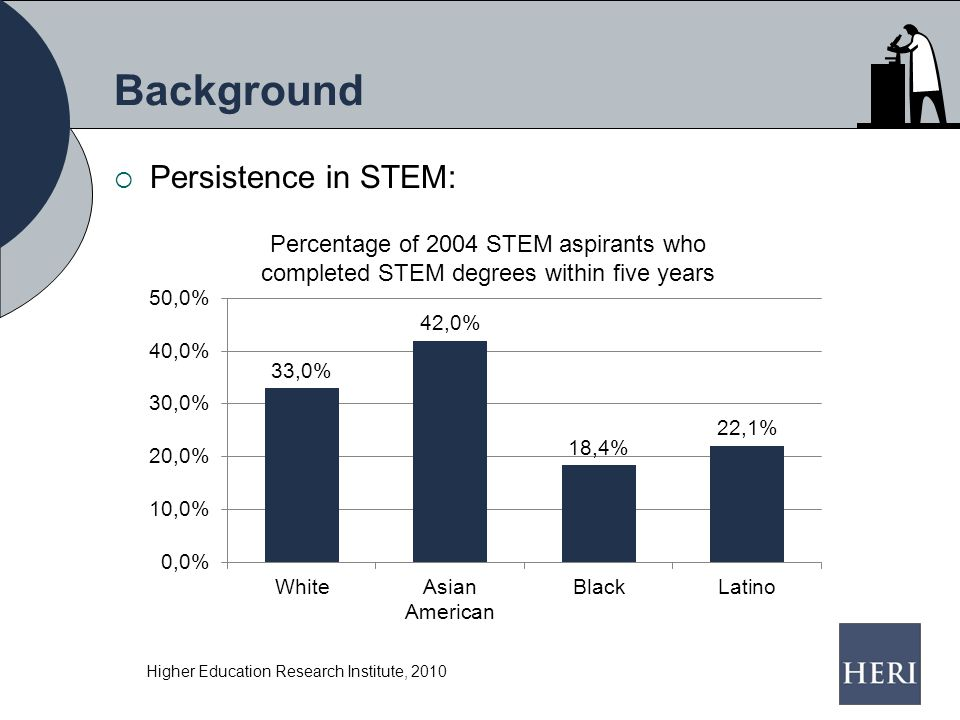Background  Persistence in STEM: Higher Education Research Institute, 2010 Percentage of 2004 STEM aspirants who completed STEM degrees within five years