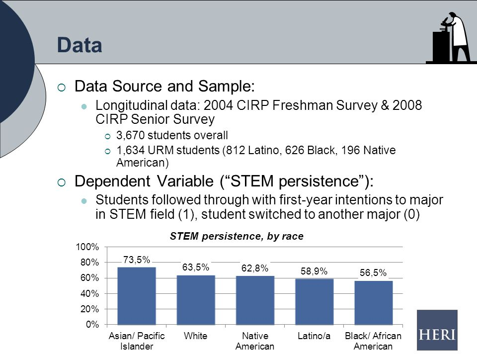 Data  Data Source and Sample: Longitudinal data: 2004 CIRP Freshman Survey & 2008 CIRP Senior Survey  3,670 students overall  1,634 URM students (812 Latino, 626 Black, 196 Native American)  Dependent Variable ( STEM persistence ): Students followed through with first-year intentions to major in STEM field (1), student switched to another major (0) STEM persistence, by race