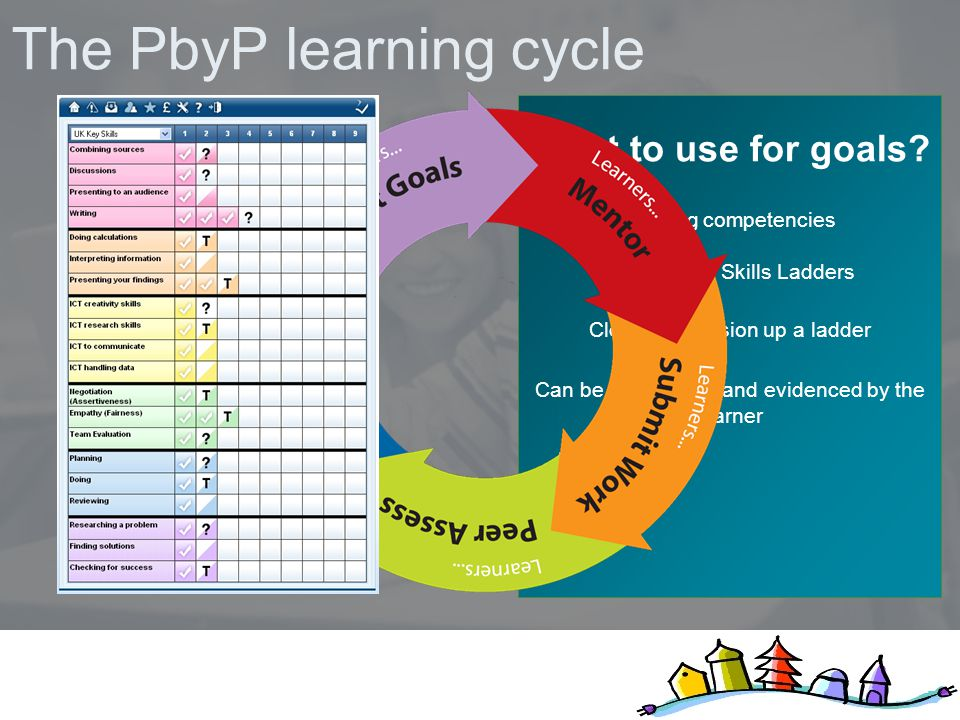 The PbyP learning cycle What to use for goals.