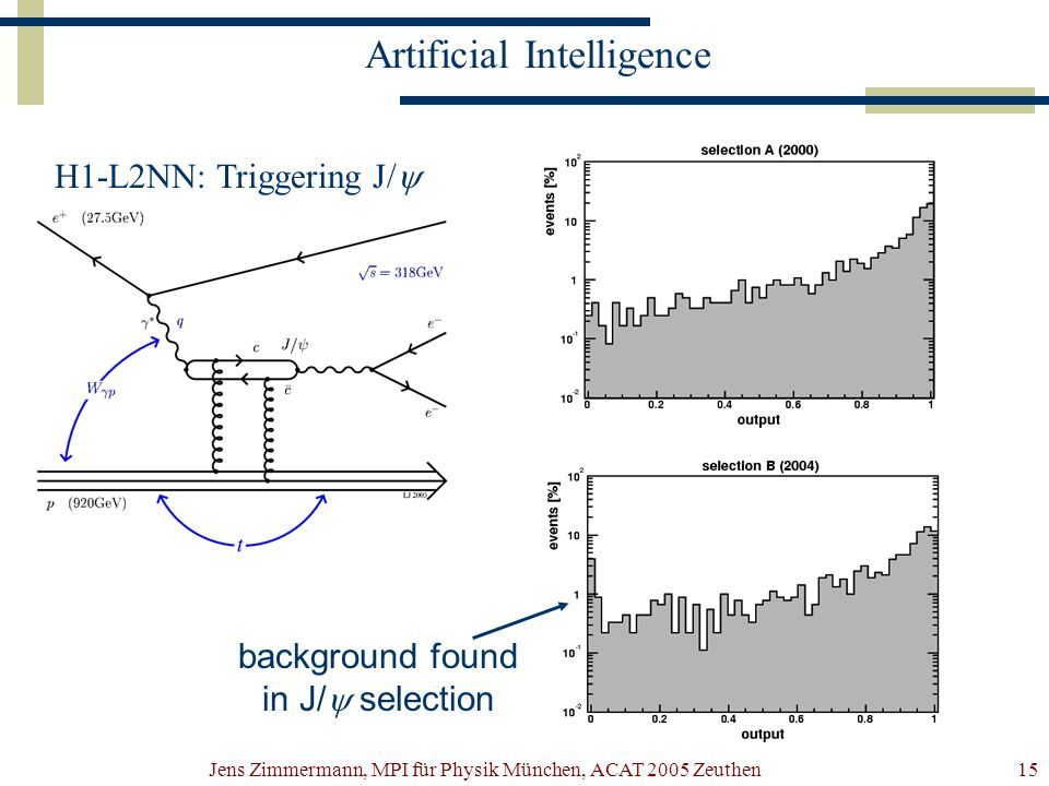 Jens Zimmermann, MPI für Physik München, ACAT 2005 Zeuthen15 Artificial Intelligence background found in J/  selection H1-L2NN: Triggering J/ 