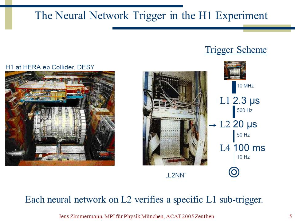 "Jens Zimmermann, MPI für Physik München, ACAT 2005 Zeuthen5 The Neural Network Trigger in the H1 Experiment L1 2.3 µs L2 20 µs L4 100 ms 10 MHz 500 Hz 50 Hz 10 Hz Trigger Scheme H1 at HERA ep Collider, DESY ""L2NN Each neural network on L2 verifies a specific L1 sub-trigger."