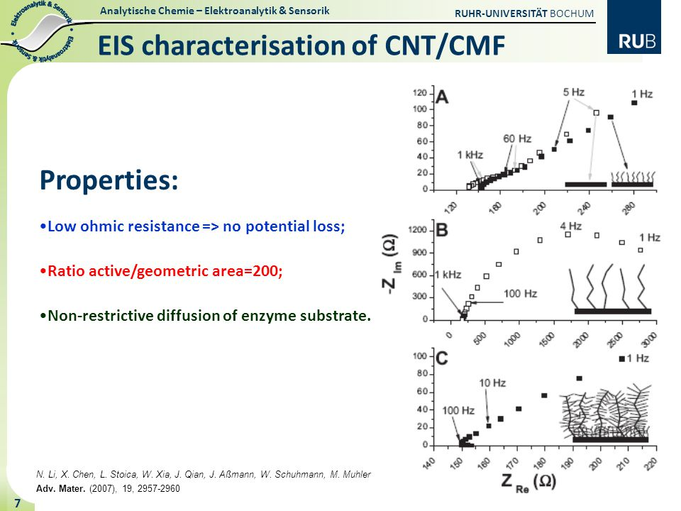 Analytische Chemie – Elektroanalytik & Sensorik RUHR-UNIVERSITÄT BOCHUM 7 EIS characterisation of CNT/CMF Properties: Low ohmic resistance => no potential loss; Ratio active/geometric area=200; Non-restrictive diffusion of enzyme substrate.