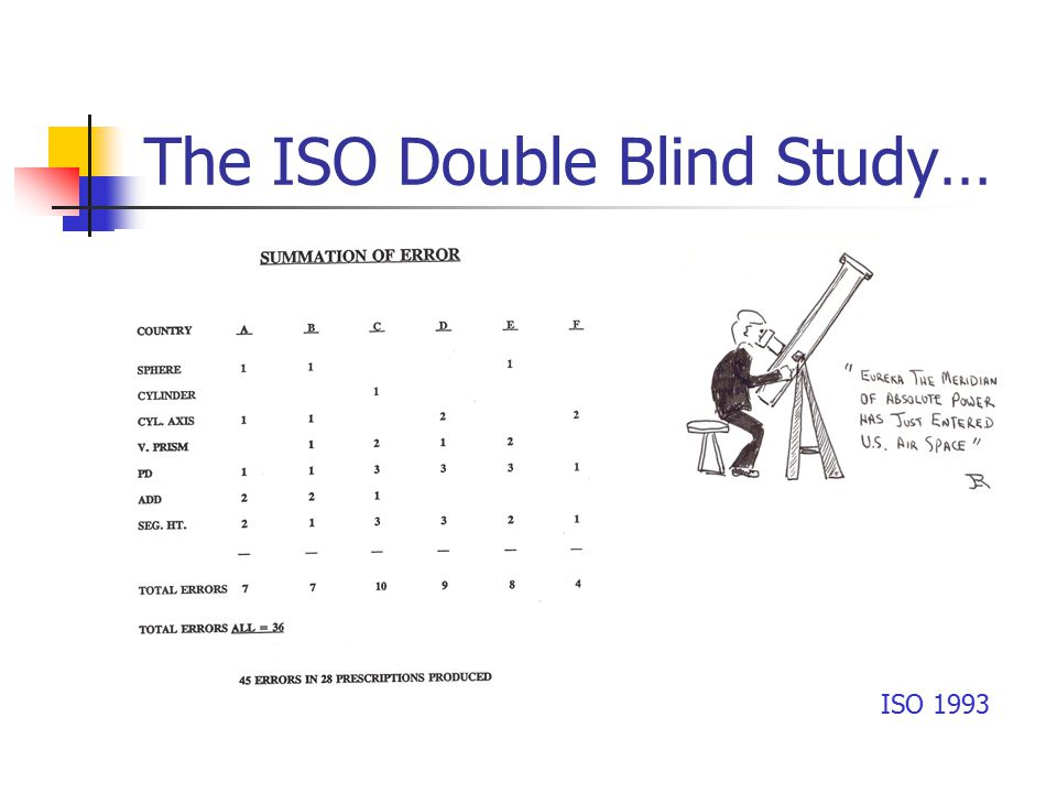 The ISO Double Blind Study… ISO 1993