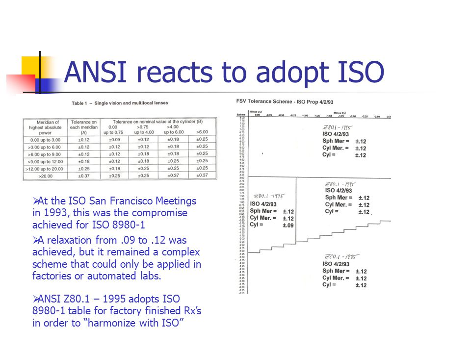 ANSI reacts to adopt ISO  ANSI Z80.1 – 1995 adopts ISO 8980-1 table for factory finished Rx's in order to harmonize with ISO  A relaxation from.09 to.12 was achieved, but it remained a complex scheme that could only be applied in factories or automated labs.
