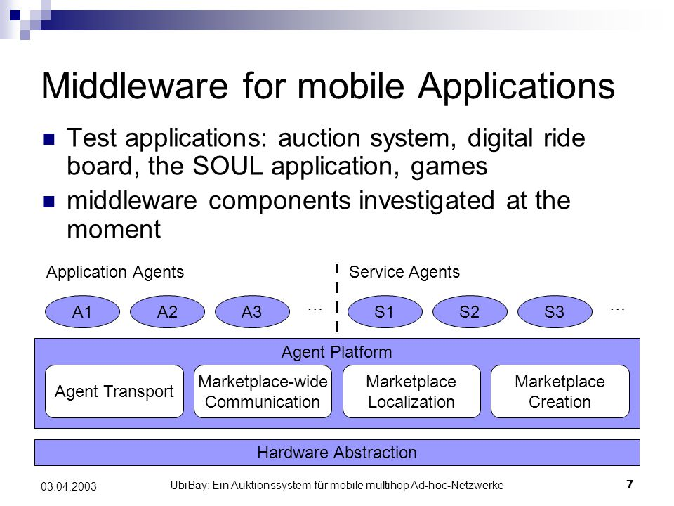 UbiBay: Ein Auktionssystem für mobile multihop Ad-hoc-Netzwerke7 03.04.2003 Middleware for mobile Applications Test applications: auction system, digital ride board, the SOUL application, games middleware components investigated at the moment Hardware Abstraction Agent Platform Agent Transport Marketplace-wide Communication Marketplace Localization Marketplace Creation A1A2A3S1S2S3 …… Application AgentsService Agents