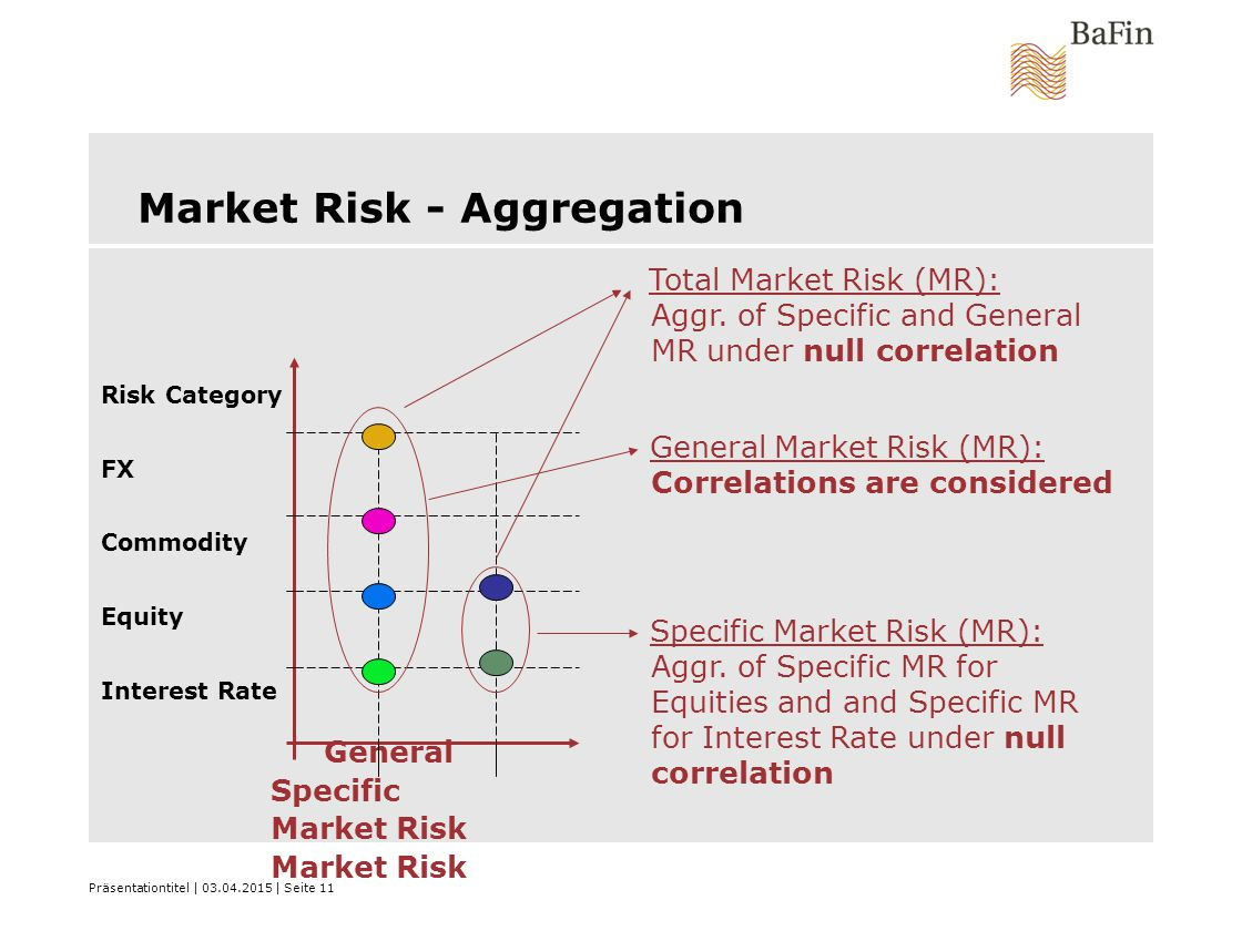 Präsentationtitel | 03.04.2015 | Seite 11 Market Risk - Aggregation General Specific Market Risk Market Risk Risk Category FX Commodity Equity Interest Rate Total Market Risk (MR): Aggr.