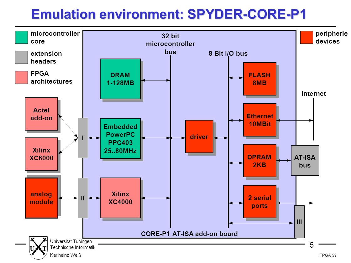 FPGA 99 5 Universität Tübingen Technische Informatik Karlheinz Weiß UT Emulation environment: SPYDER-CORE-P1 DRAM 1-128MB Embedded PowerPC PPC403 25..80MHz 32 bit microcontroller bus microcontroller core CORE-P1 AT-ISA add-on board extension headers Actel add-on II FPGA architectures Xilinx XC6000 Xilinx XC4000 I 8 Bit I/O bus peripherie devices Internet AT-ISA bus III FLASH 8MB Ethernet 10MBit 2 serial ports DPRAM 2KB driver analog module