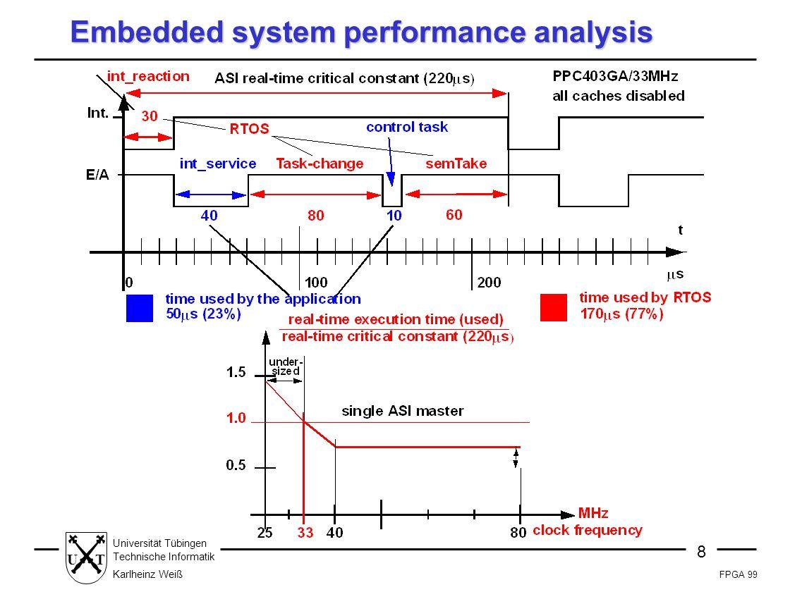 FPGA 99 8 Universität Tübingen Technische Informatik Karlheinz Weiß UT Embedded system performance analysis