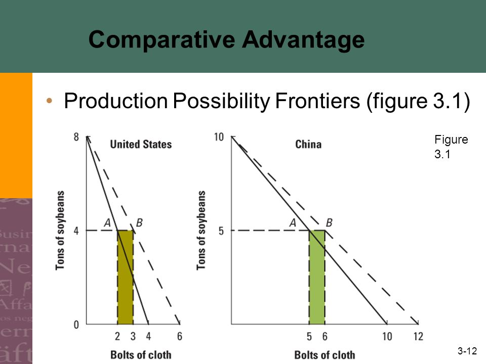 3-12 Comparative Advantage Production Possibility Frontiers (figure 3.1) Figure 3.1