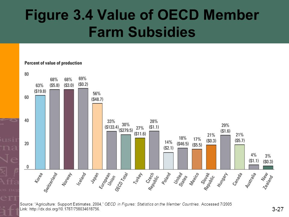 3-27 Figure 3.4 Value of OECD Member Farm Subsidies Source: Agriculture: Support Estimates, 2004, OECD in Figures: Statistics on the Member Countries.