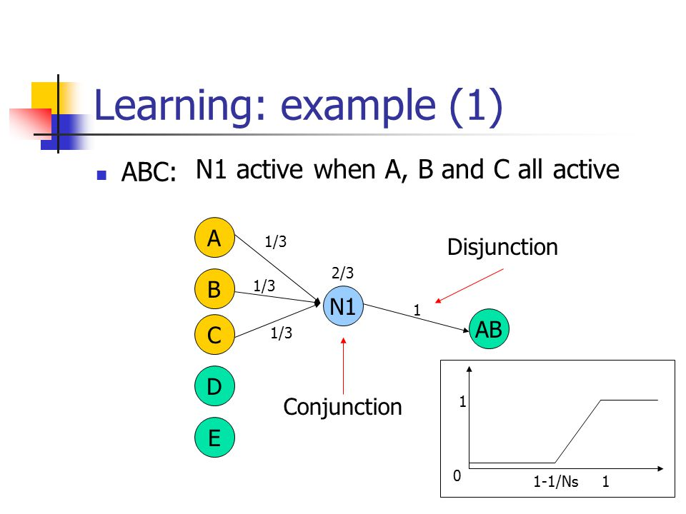 Learning: example (1) ABC: A B C D E AB 1 Disjunction 1/3 2/3 Conjunction 1 0 1 1-1/Ns N1 N1 active when A, B and C all active