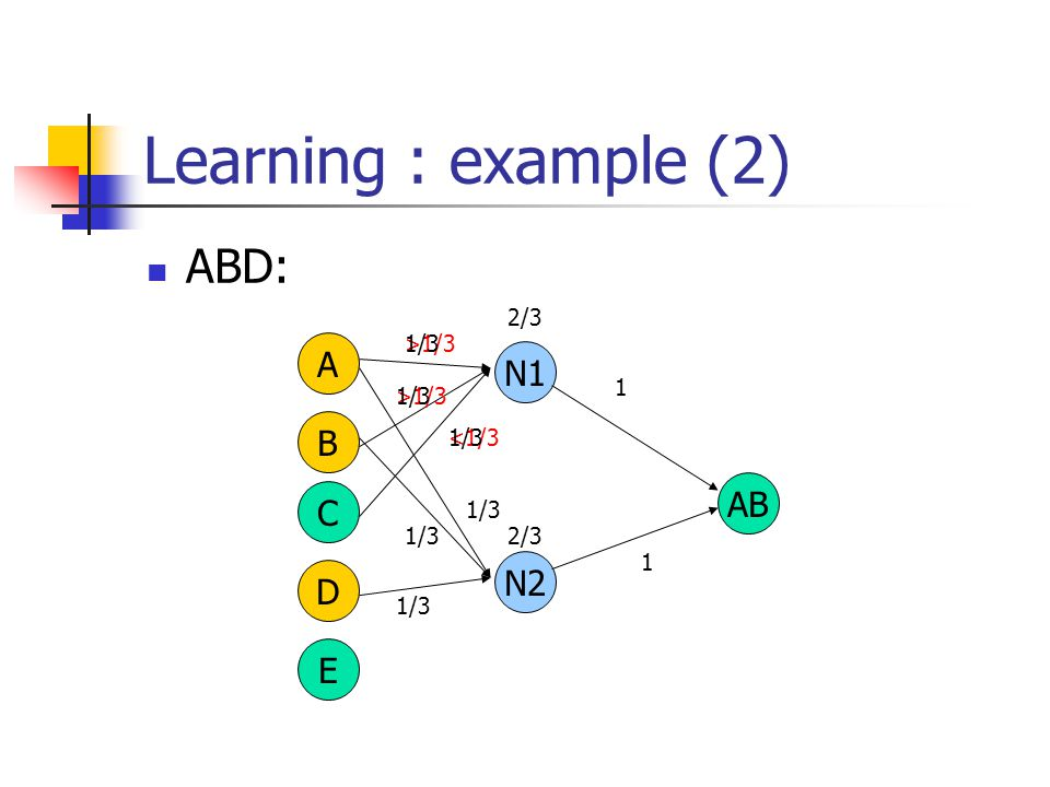 Learning : example (2) ABD: A B C D E AB N1 >1/3 <1/3 1 2/3 N2 1/3 1 2/3 1/3