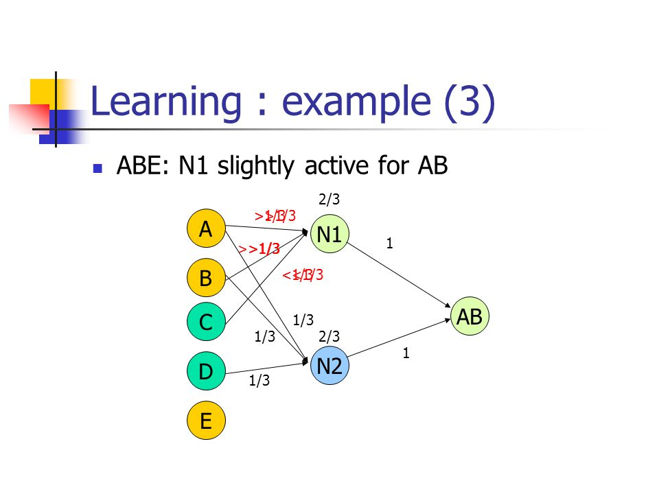 Learning : example (3) ABE: N1 slightly active for AB A B C D E AB N1 >>1/3 <<1/3 1 N2 1/3 1 2/3 >1/3 <1/3