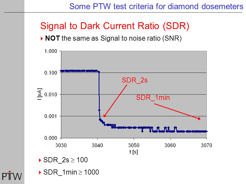 Signal to Dark Current Ratio (SDR) Some PTW test criteria for diamond dosemeters  NOT the same as Signal to noise ratio (SNR)  SDR_2s  100  SDR_1min  1000 SDR_2s SDR_1min