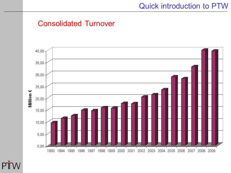 Consolidated Turnover Quick introduction to PTW