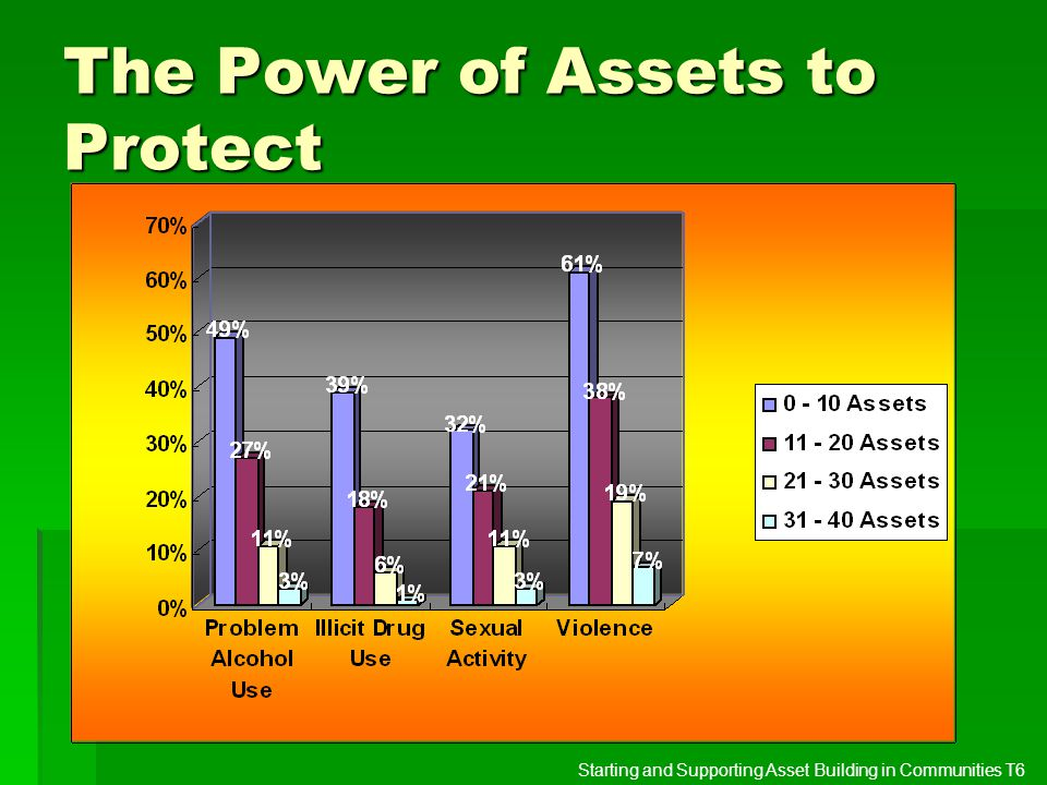 The Power of Assets to Protect Starting and Supporting Asset Building in Communities T6