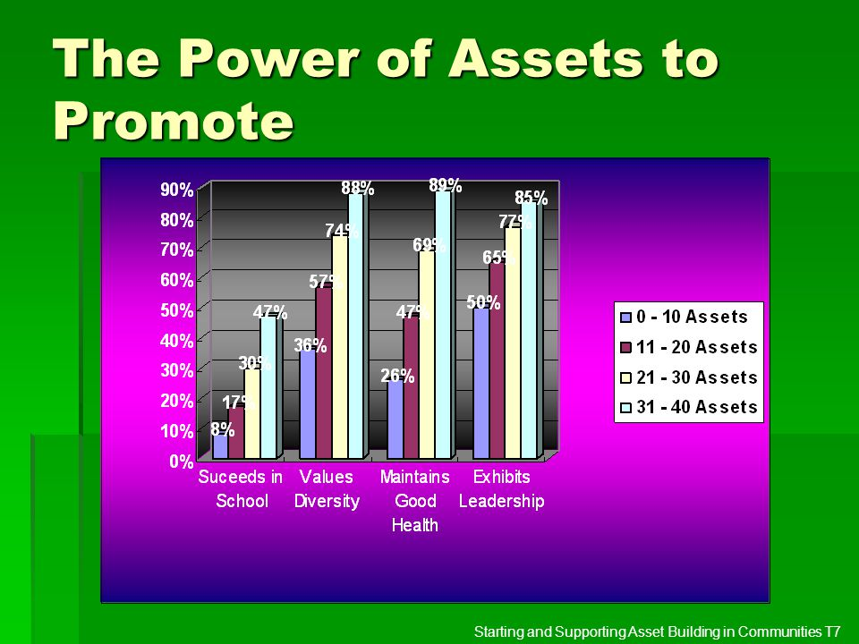 The Power of Assets to Promote Starting and Supporting Asset Building in Communities T7