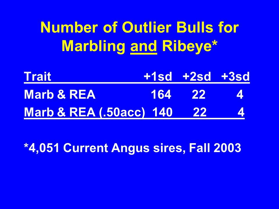 Number of Outlier Bulls for Marbling and Ribeye* Trait +1sd +2sd +3sd Marb & REA 164 22 4 Marb & REA (.50acc) 140 22 4 *4,051 Current Angus sires, Fal