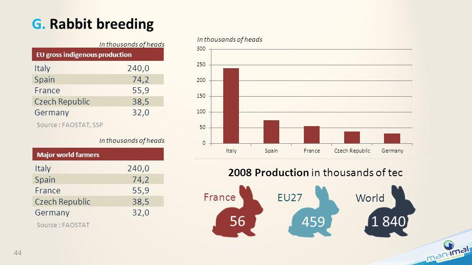 44 G. Rabbit breeding Italy Spain France Czech Republic Germany 240,0 74,2 55,9 38,5 32,0 EU gross indigenous production Italy Spain France Czech Repu