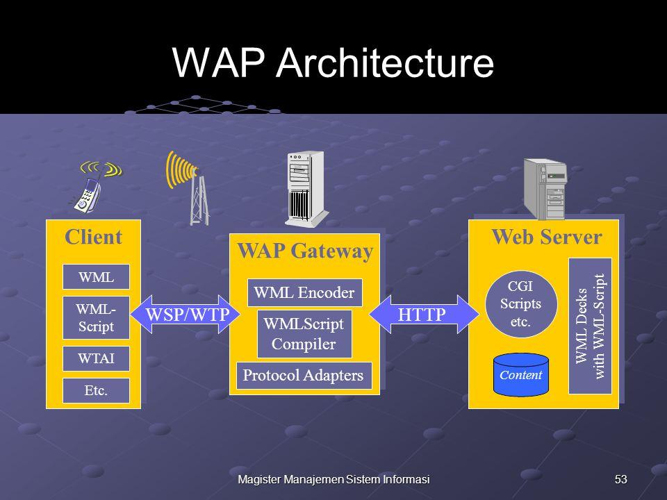 53Magister Manajemen Sistem Informasi WAP Architecture Web Server Content CGI Scripts etc.