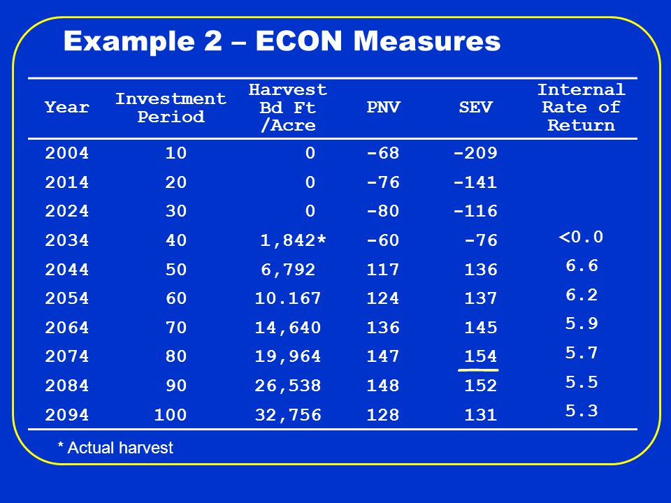 Example 2 – ECON Measures Year Investment Period Harvest Bd Ft /Acre PNVSEV Internal Rate of Return 2004 10 0-68-209 2014 20 0-76-141 2024 30 0-80-116 2034 40 1,842*-60 -76 <0.0 2044 506,792117 136 6.6 2054 6010.167124 137 6.2 2064 7014,640136 145 5.9 2074 8019,964147 154 5.7 2084 9026,538148 152 5.5 2094 10032,756128 131 5.3 * Actual harvest