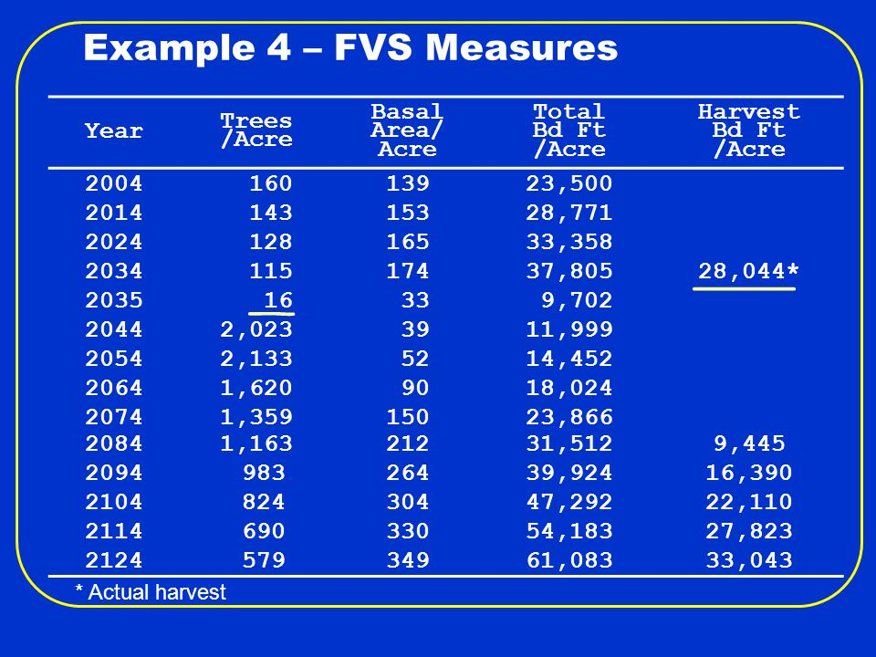 Example 4 – FVS Measures Year Trees /Acre Basal Area/ Acre Total Bd Ft /Acre Harvest Bd Ft /Acre 2004 16013923,500 2014 14315328,771 2024 12816533,358 2034 11517437,80528,044* 2035 16 33 9,702 20442,023 3911,999 20542,133 5214,452 20641,620 9018,024 20741,35915023,866 20841,16321231,5129,445 2094 98326439,92416,390 2104 82430447,29222,110 2114 69033054,18327,823 2124 57934961,08333,043 * Actual harvest