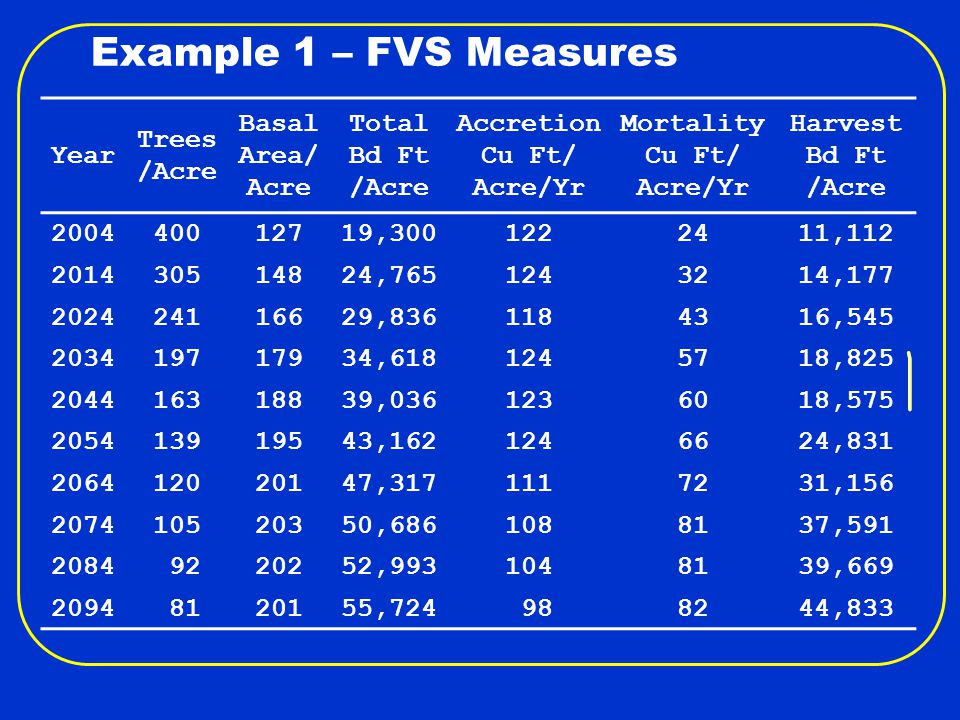 Example 1 – ECON Measures Year Harvest Bd Ft /Acre PNV Internal Rate of Return B/C Ratio Realizable Rate of Return 200411,11231 >50.01.034.4 201414,17710634.51.144.7 202416,54513115.91.234.7 203418,825100 9.81.234.5 204418,575 59 6.71.204.4 205424,831 95 6.71.364.5 206431,156142 6.71.624.7 207437,591135 6.11.684.7 208439,669100 5.51.624.6 209444,833 79 5.11.564.5