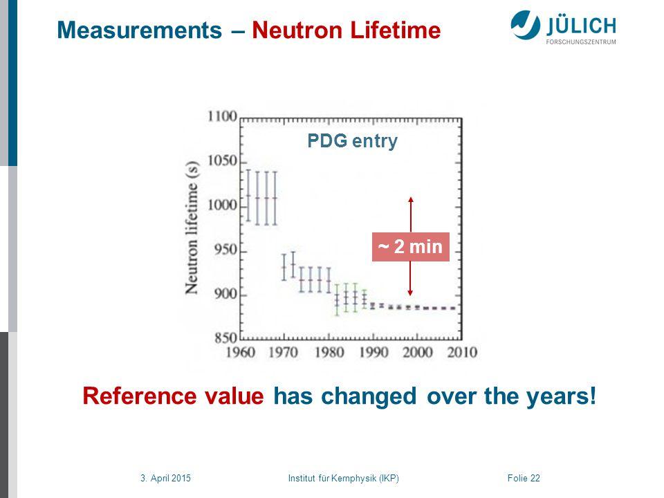 3. April 2015 Institut für Kernphysik (IKP) Folie 22 Measurements – Neutron Lifetime Reference value has changed over the years! ~ 2 min PDG entry