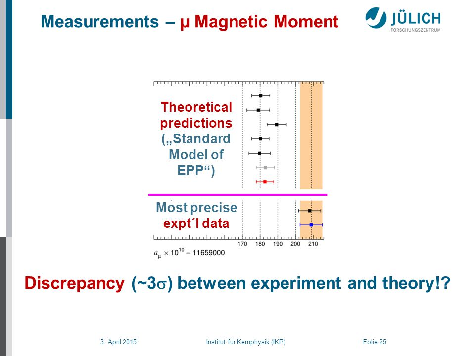 3. April 2015 Institut für Kernphysik (IKP) Folie 25 Measurements – µ Magnetic Moment Discrepancy (~3  ) between experiment and theory!? Theoretical
