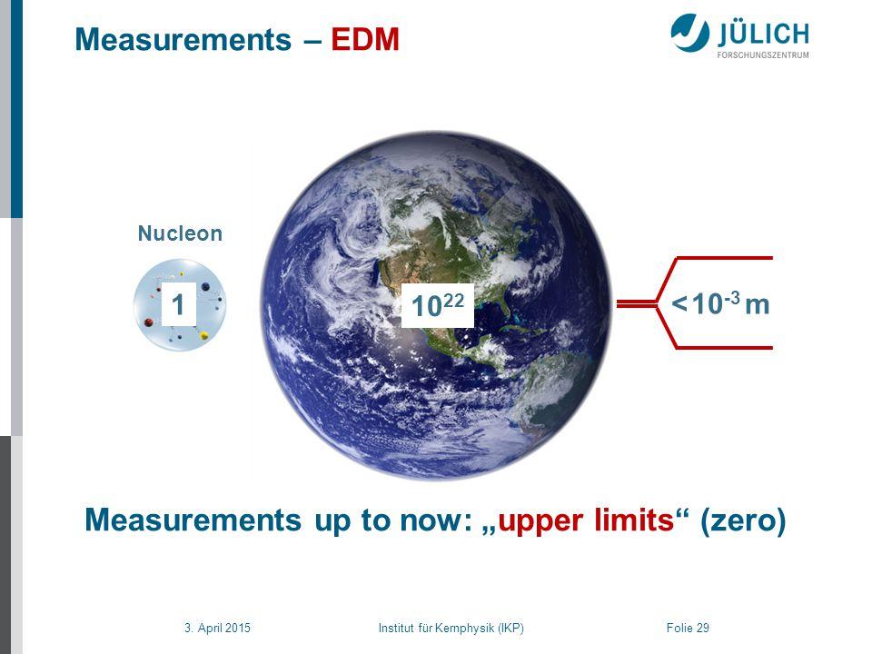 """3. April 2015 Institut für Kernphysik (IKP) Folie 29 < 10 -3 m Measurements – EDM Measurements up to now: """"upper limits"""" (zero) 1 Nucleon 10 22"""