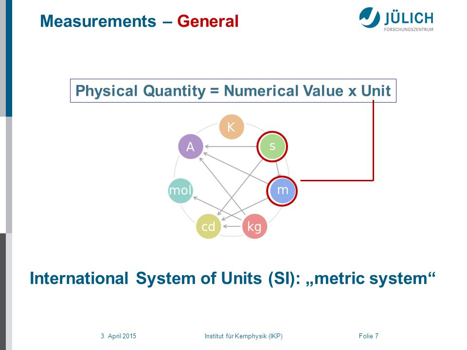 3. April 2015 Institut für Kernphysik (IKP) Folie 7 Measurements – General Physical Quantity = Numerical Value x Unit International System of Units (S