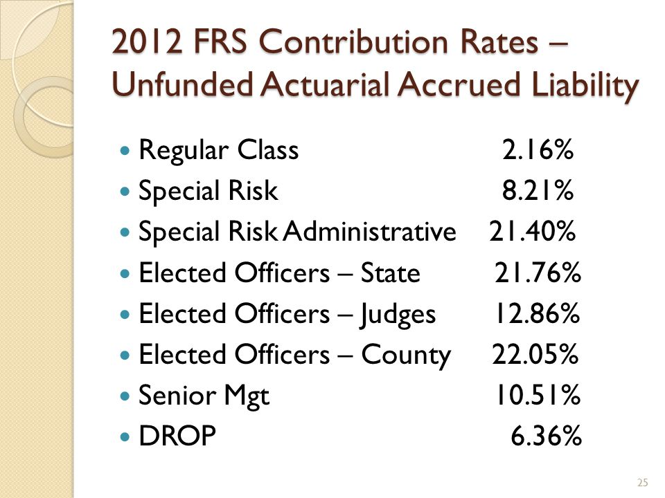 2012 FRS Contribution Rates – Unfunded Actuarial Accrued Liability Regular Class 2.16% Special Risk 8.21% Special Risk Administrative 21.40% Elected Officers – State 21.76% Elected Officers – Judges 12.86% Elected Officers – County 22.05% Senior Mgt 10.51% DROP 6.36% 25
