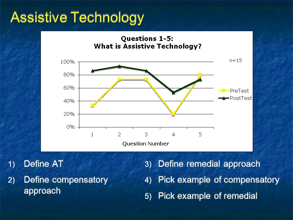 Assistive Technology 1) Define AT 2) Define compensatory approach 1) Define AT 2) Define compensatory approach 3) Define remedial approach 4) Pick exa