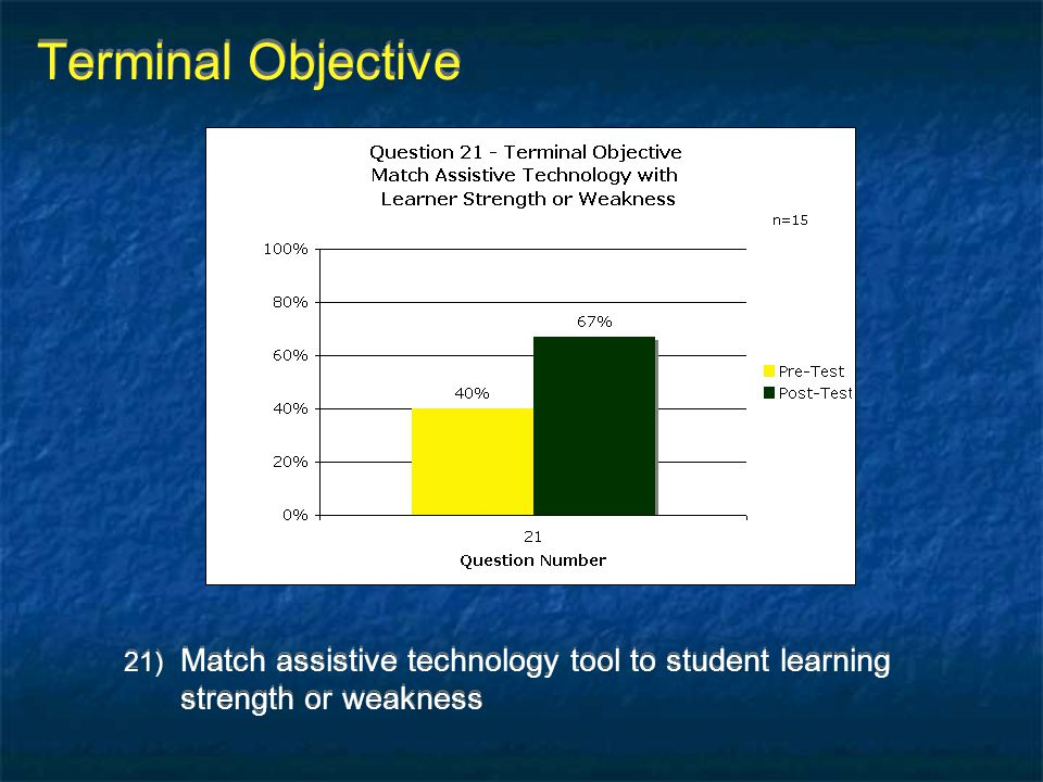 Terminal Objective 21) Match assistive technology tool to student learning strength or weakness