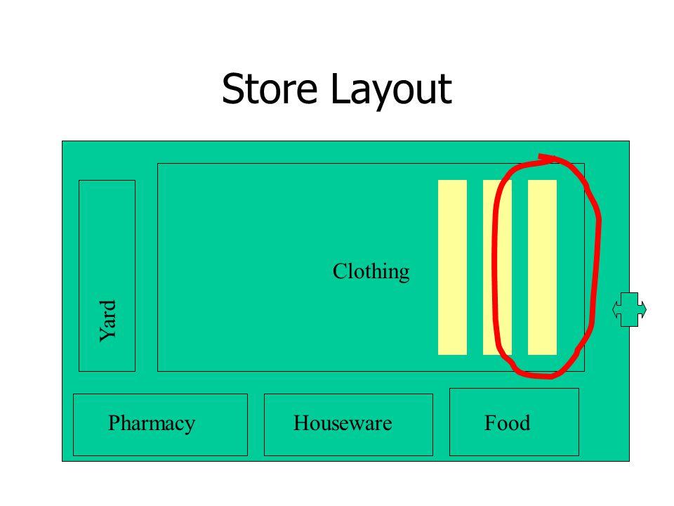 Store Layout Yard FoodPharmacyHouseware Clothing