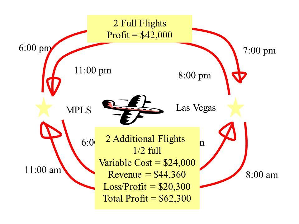 MPLS Las Vegas 6:00 pm 7:00 pm 8:00 am 11:00 am 8:00 pm 11:00 pm 6:00 am7 am 2 Full Flights Profit = $42,000 2 Additional Flights 1/2 full Variable Cost = $24,000 Revenue = $44,360 Loss/Profit = $20,300 Total Profit = $62,300