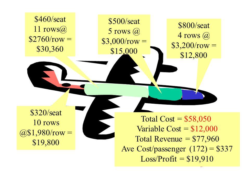$2.00$3.00 $3.15 - $3.00 = $0.15 $2.20 -$2.00 = $0.20 $0.15 X 100/month = $15.00/month $0.20 X 50 month = $10.00/month $25.00/month