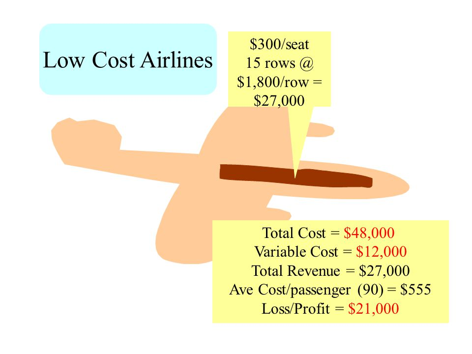 $300/seat 15 rows @ $1,800/row = $27,000 Total Cost = $48,000 Variable Cost = $12,000 Total Revenue = $27,000 Ave Cost/passenger (90) = $555 Loss/Profit = $21,000 Low Cost Airlines