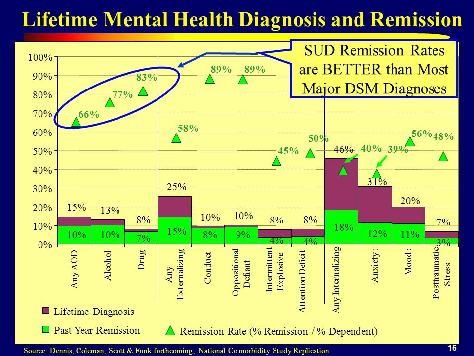 16 Lifetime Mental Health Diagnosis and Remission Source: Dennis, Coleman, Scott & Funk forthcoming; National Co morbidity Study Replication 15% 13% 8% 25% 10% 8% 46% 31% 7% 20% 0% 10% 20% 30% 40% 50% 60% 70% 80% 90% 100% Any AOD Alcohol Drug Any Externalizing Conduct Oppositional Defiant Intermittent Explosive Attention Deficit Any Internalizing Anxiety : Mood : Posttraumatic Stress Lifetime Diagnosis 10% 15% 8%9% 4% 18% 12% 11% 3% 4% 7% Past Year Remission 66% 77% 83% 58% 89% 45% 50% 39% 56% 48% 40% Remission Rate (% Remission / % Dependent) SUD Remission Rates are BETTER than Most Major DSM Diagnoses