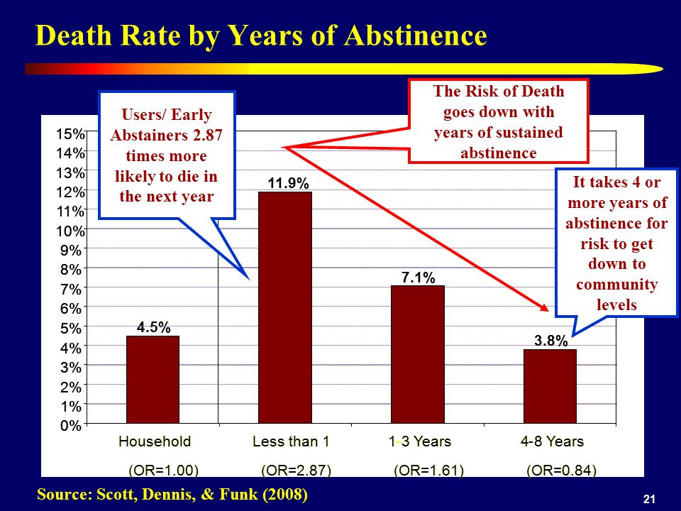 21 Death Rate by Years of Abstinence Source: Scott, Dennis, & Funk (2008) Users/ Early Abstainers 2.87 times more likely to die in the next year The Risk of Death goes down with years of sustained abstinence It takes 4 or more years of abstinence for risk to get down to community levels 11.9% 7.1% 3.8%