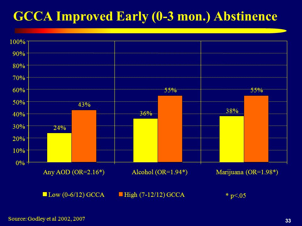 33 GCCA Improved Early (0-3 mon.) Abstinence Source: Godley et al 2002, % 36% 38% 0% 10% 20% 30% 40% 50% 60% 70% 80% 90% 100% Any AOD (OR=2.16*)Alcohol (OR=1.94*) Marijuana (OR=1.98*) Low (0-6/12) GCCA 43% 55% High (7-12/12) GCCA * p<.05